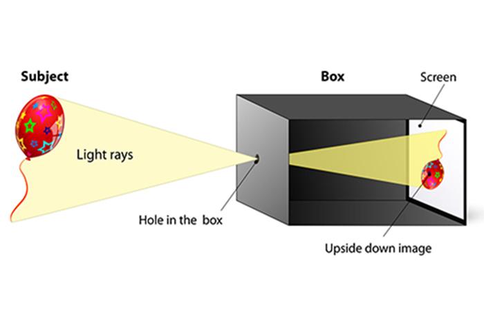 Camera Box Structure